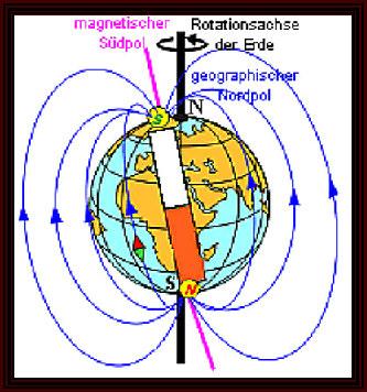 Magnetismus Abschirmen
